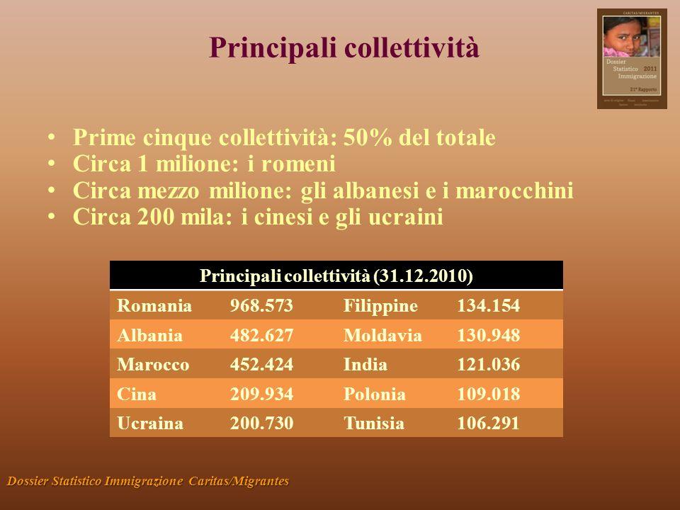 Principali collettività Dossier Statistico Immigrazione Caritas/Migrantes Prime cinque collettività: 50% del totale Circa 1 milione: i romeni Circa mezzo milione: gli albanesi e i marocchini Circa 200 mila: i cinesi e gli ucraini Principali collettività (31.12.2010) Romania968.573Filippine134.154 Albania482.627Moldavia130.948 Marocco452.424India121.036 Cina209.934Polonia109.018 Ucraina200.730Tunisia106.291