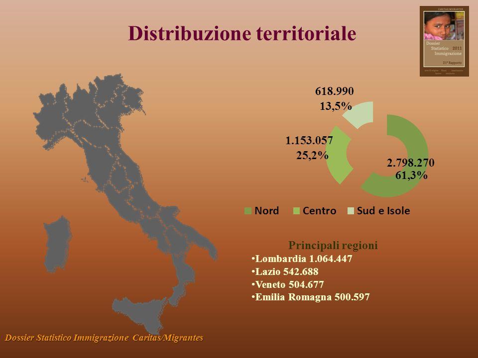 Distribuzione territoriale Dossier Statistico Immigrazione Caritas/Migrantes 1.153.057 618.990 2.798.270 Principali regioni Lombardia 1.064.447 Lazio 542.688 Veneto 504.677 Emilia Romagna 500.597