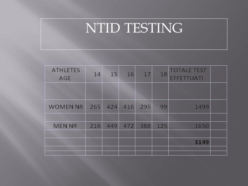NTID TESTING