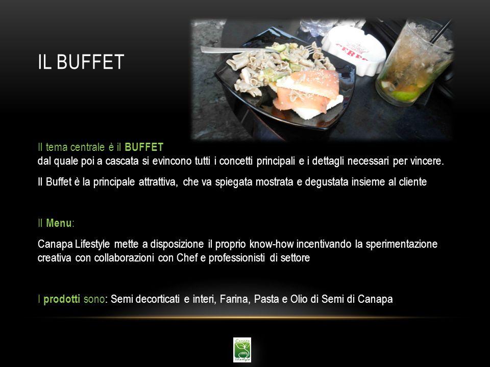 IL BUFFET Il tema centrale è il BUFFET dal quale poi a cascata si evincono tutti i concetti principali e i dettagli necessari per vincere. Il Buffet è