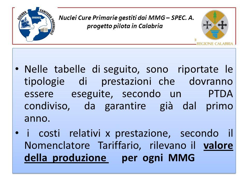 Nuclei Cure Primarie gestiti dai MMG – SPEC. A. progetto pilota in Calabria Nelle tabelle di seguito, sono riportate le tipologie di prestazioni che d