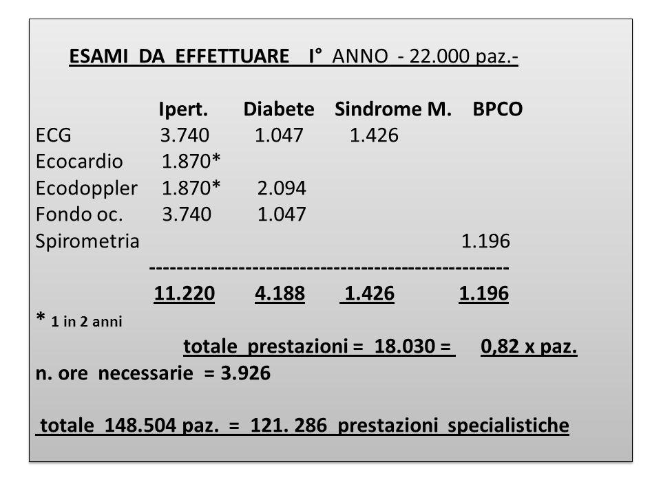 ESAMI DA EFFETTUARE I° ANNO - 22.000 paz.- Ipert. Diabete Sindrome M. BPCO ECG 3.740 1.047 1.426 Ecocardio 1.870* Ecodoppler 1.870* 2.094 Fondo oc. 3.