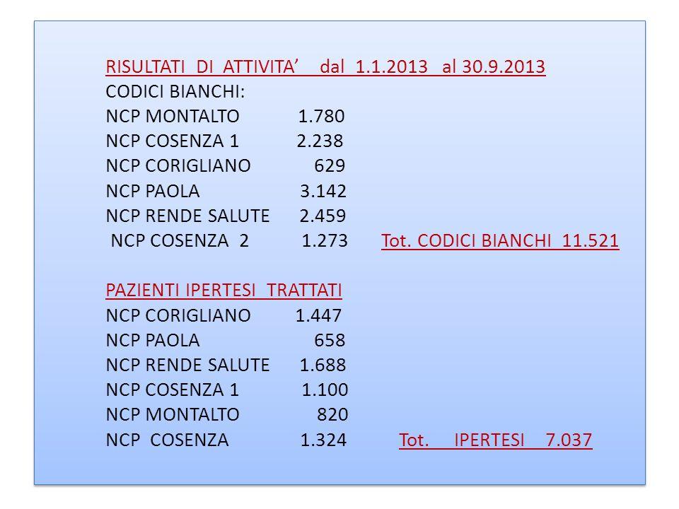 RISULTATI DI ATTIVITA dal 1.1.2013 al 30.9.2013 CODICI BIANCHI: NCP MONTALTO 1.780 NCP COSENZA 1 2.238 NCP CORIGLIANO 629 NCP PAOLA 3.142 NCP RENDE SA
