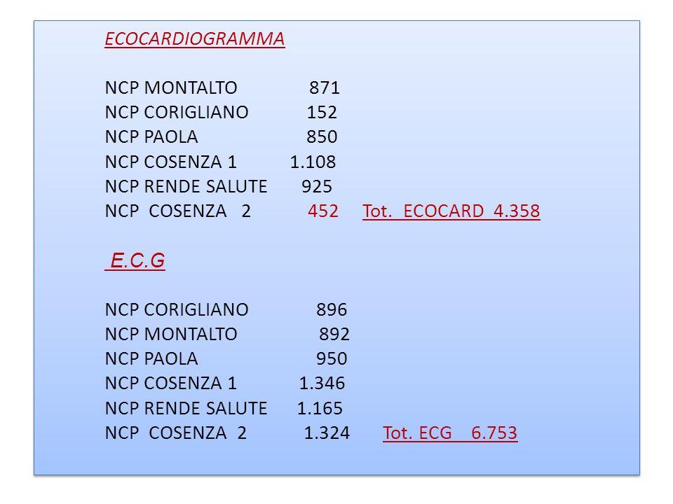 ECOCARDIOGRAMMA NCP MONTALTO 871 NCP CORIGLIANO 152 NCP PAOLA 850 NCP COSENZA 1 1.108 NCP RENDE SALUTE 925 NCP COSENZA 2 452 Tot. ECOCARD 4.358 E.C.G