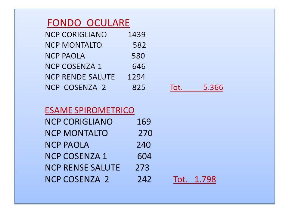FONDO OCULARE NCP CORIGLIANO 1439 NCP MONTALTO 582 NCP PAOLA 580 NCP COSENZA 1 646 NCP RENDE SALUTE 1294 NCP COSENZA 2 825 Tot. 5.366 ESAME SPIROMETRI