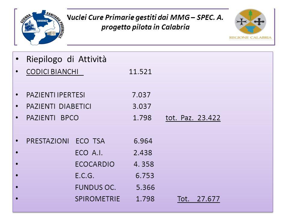 Nuclei Cure Primarie gestiti dai MMG – SPEC. A. progetto pilota in Calabria Riepilogo di Attività CODICI BIANCHI 11.521 PAZIENTI IPERTESI 7.037 PAZIEN