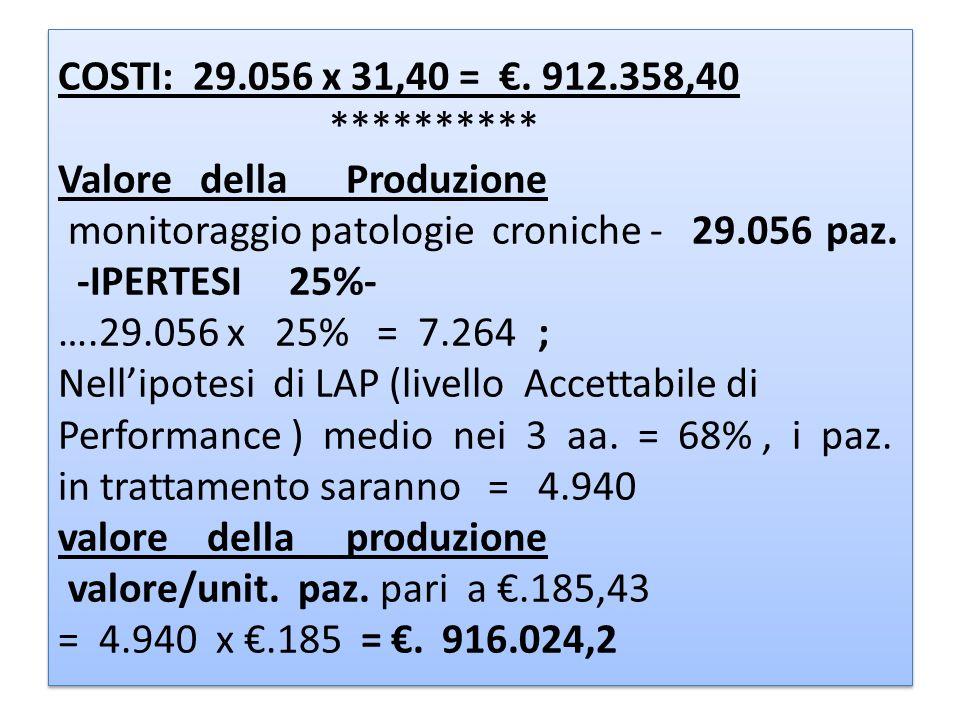 COSTI: 29.056 x 31,40 =. 912.358,40 ********** Valore della Produzione monitoraggio patologie croniche - 29.056 paz. -IPERTESI 25%- ….29.056 x 25% = 7