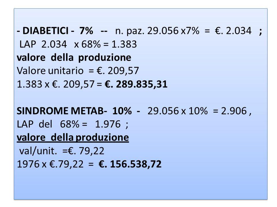 - DIABETICI - 7% -- n. paz. 29.056 x7% =. 2.034 ; LAP 2.034 x 68% = 1.383 valore della produzione Valore unitario =. 209,57 1.383 x. 209,57 =. 289.835