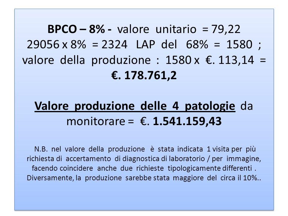 BPCO – 8% - valore unitario = 79,22 29056 x 8% = 2324 LAP del 68% = 1580 ; valore della produzione : 1580 x. 113,14 =. 178.761,2 Valore produzione del