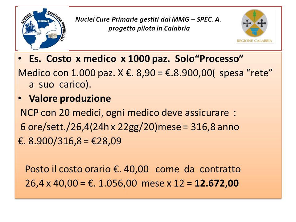 Nuclei Cure Primarie gestiti dai MMG – SPEC. A. progetto pilota in Calabria Es. Costo x medico x 1000 paz. SoloProcesso Medico con 1.000 paz. X. 8,90