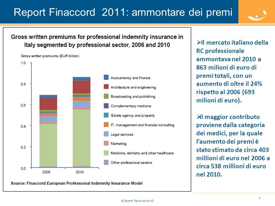 © General Reinsurance AG Report Finaccord 2011: ammontare dei premi 3 Il mercato italiano della RC professionale ammontava nel 2010 a 863 milioni di euro di premi totali, con un aumento di oltre il 24% rispetto al 2006 (693 milioni di euro).