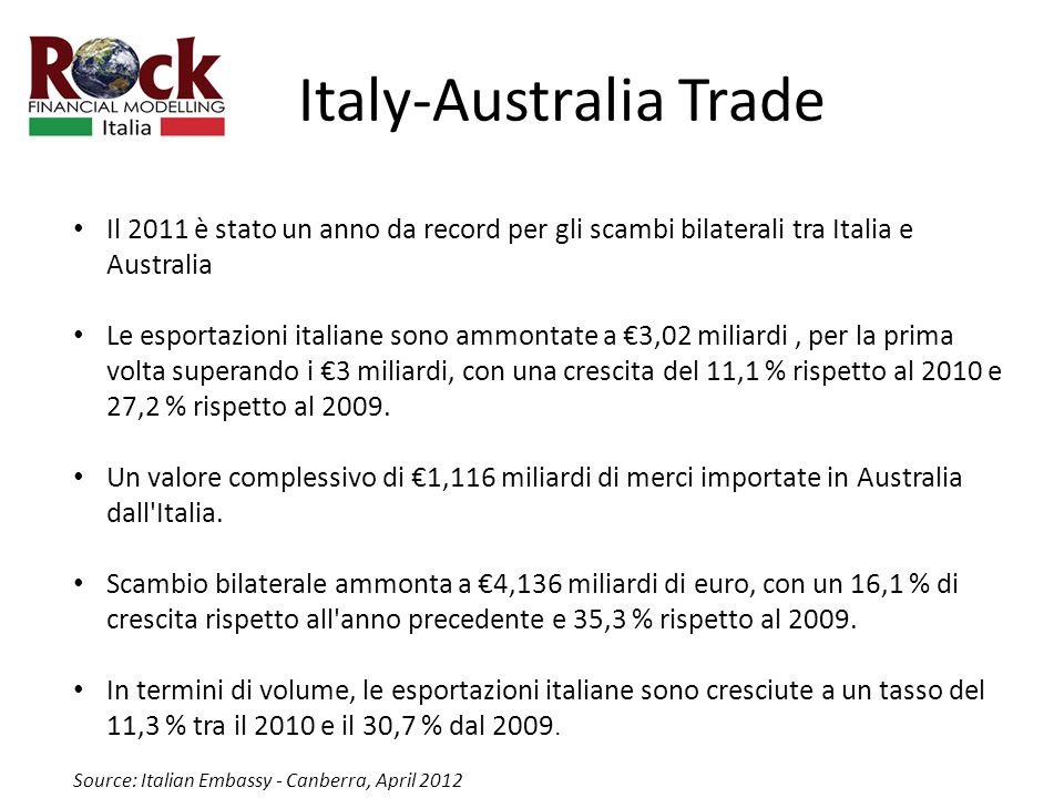 Italy-Australia Trade Il 2011 è stato un anno da record per gli scambi bilaterali tra Italia e Australia Le esportazioni italiane sono ammontate a 3,02 miliardi, per la prima volta superando i 3 miliardi, con una crescita del 11,1 % rispetto al 2010 e 27,2 % rispetto al 2009.
