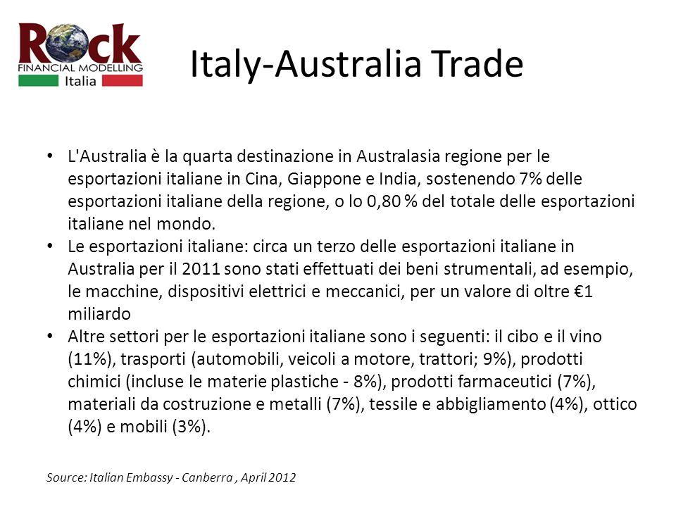 Italy-Australia Trade L Australia è la quarta destinazione in Australasia regione per le esportazioni italiane in Cina, Giappone e India, sostenendo 7% delle esportazioni italiane della regione, o lo 0,80 % del totale delle esportazioni italiane nel mondo.