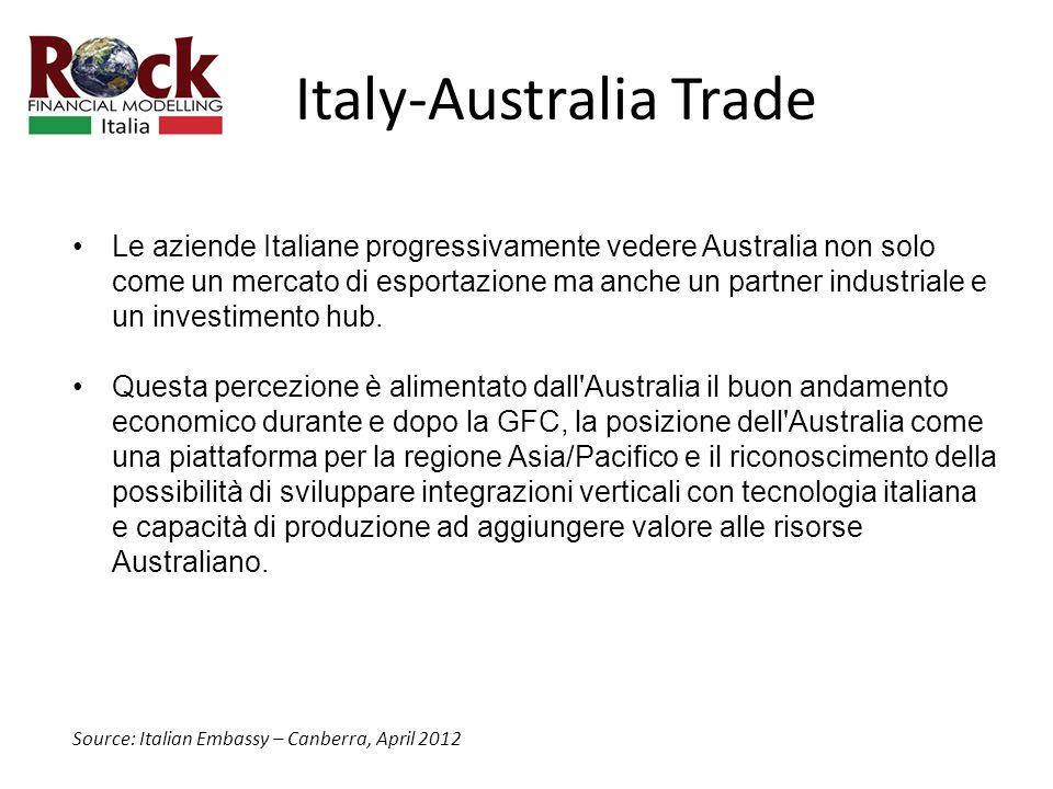 Italy-Australia Trade Le aziende Italiane progressivamente vedere Australia non solo come un mercato di esportazione ma anche un partner industriale e un investimento hub.