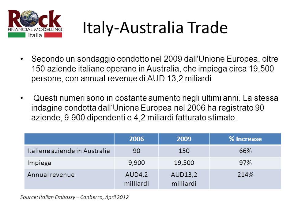 Italy-Australia Trade Secondo un sondaggio condotto nel 2009 dall Unione Europea, oltre 150 aziende italiane operano in Australia, che impiega circa 19,500 persone, con annual revenue di AUD 13,2 miliardi Questi numeri sono in costante aumento negli ultimi anni.