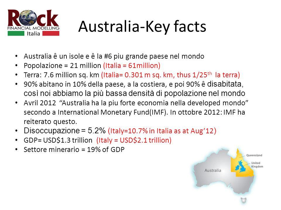 Australia-Key facts Australia ê un isole e ê la #6 piu grande paese nel mondo Popolazione = 21 million (Italia = 61million) Terra: 7.6 million sq.