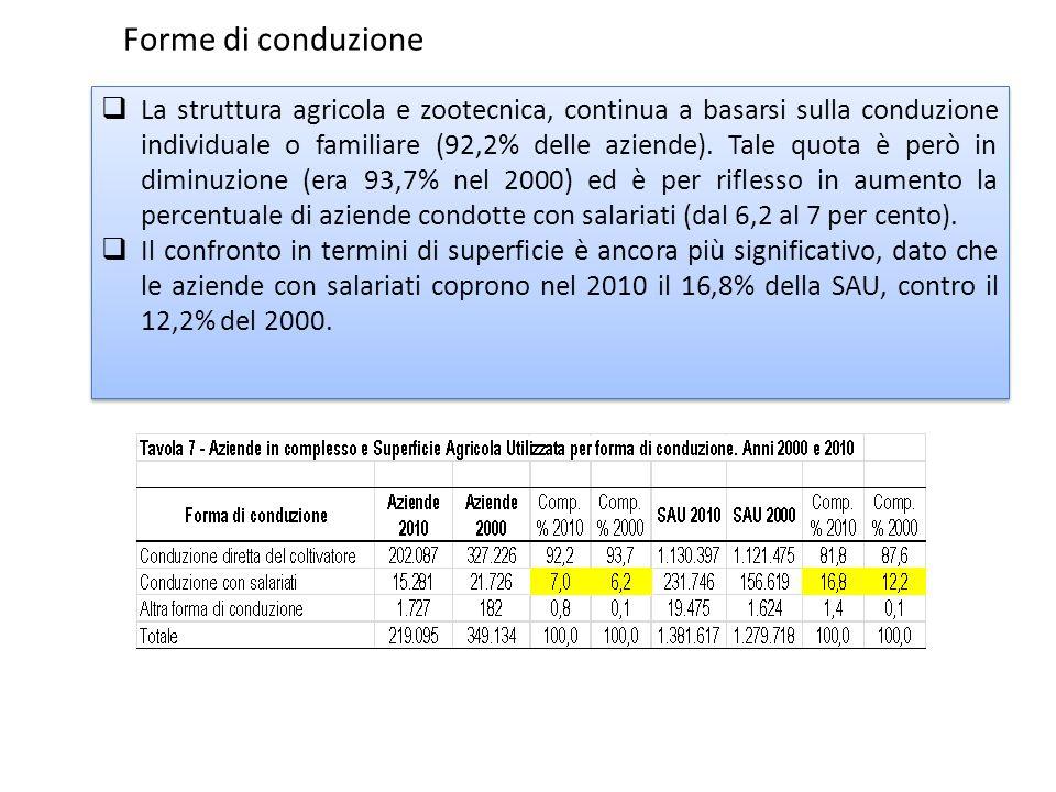 La struttura agricola e zootecnica, continua a basarsi sulla conduzione individuale o familiare (92,2% delle aziende).