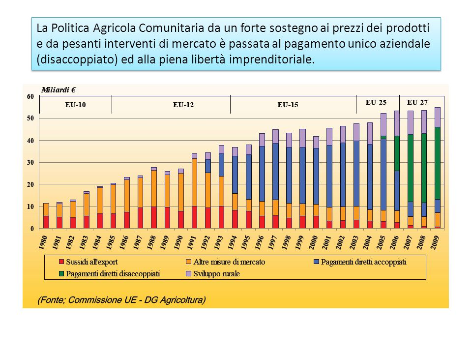 La Politica Agricola Comunitaria da un forte sostegno ai prezzi dei prodotti e da pesanti interventi di mercato è passata al pagamento unico aziendale (disaccoppiato) ed alla piena libertà imprenditoriale.