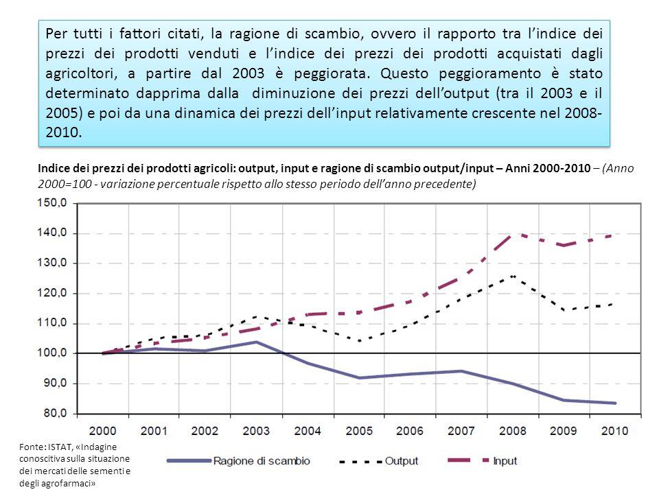 Per tutti i fattori citati, la ragione di scambio, ovvero il rapporto tra lindice dei prezzi dei prodotti venduti e lindice dei prezzi dei prodotti acquistati dagli agricoltori, a partire dal 2003 è peggiorata.
