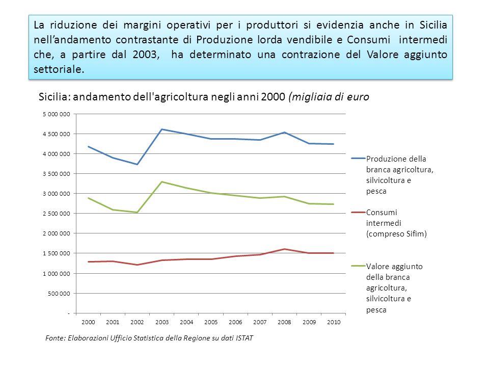 Sicilia: andamento dell agricoltura negli anni 2000 (migliaia di euro La riduzione dei margini operativi per i produttori si evidenzia anche in Sicilia nellandamento contrastante di Produzione lorda vendibile e Consumi intermedi che, a partire dal 2003, ha determinato una contrazione del Valore aggiunto settoriale.
