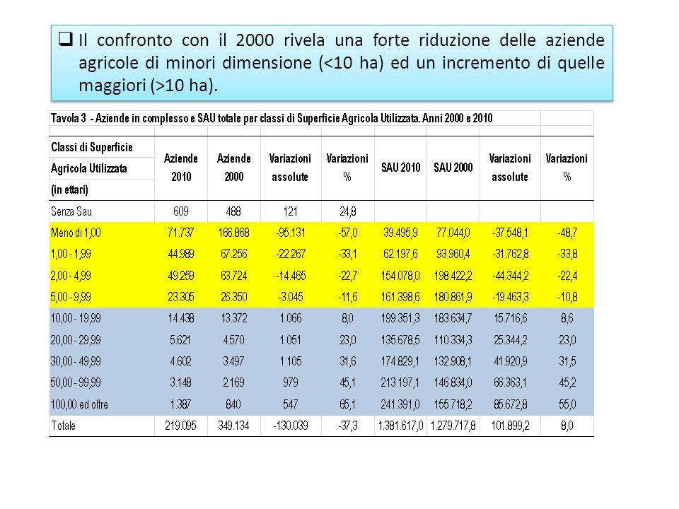 Il confronto con il 2000 rivela una forte riduzione delle aziende agricole di minori dimensione ( 10 ha).