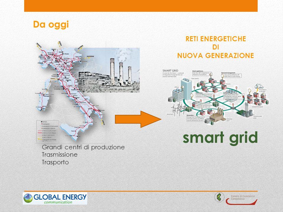 Da oggi Grandi centri di produzione Trasmissione Trasporto RETI ENERGETICHE DI NUOVA GENERAZIONE smart grid