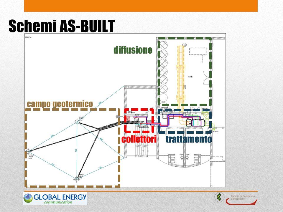 Schemi AS-BUILT campo geotermico collettoritrattamento diffusione