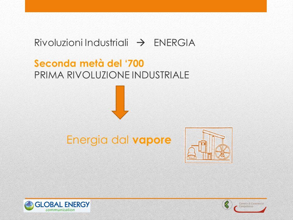 Rivoluzioni Industriali ENERGIA PRIMA RIVOLUZIONE INDUSTRIALE Seconda metà del 700 Energia dal vapore