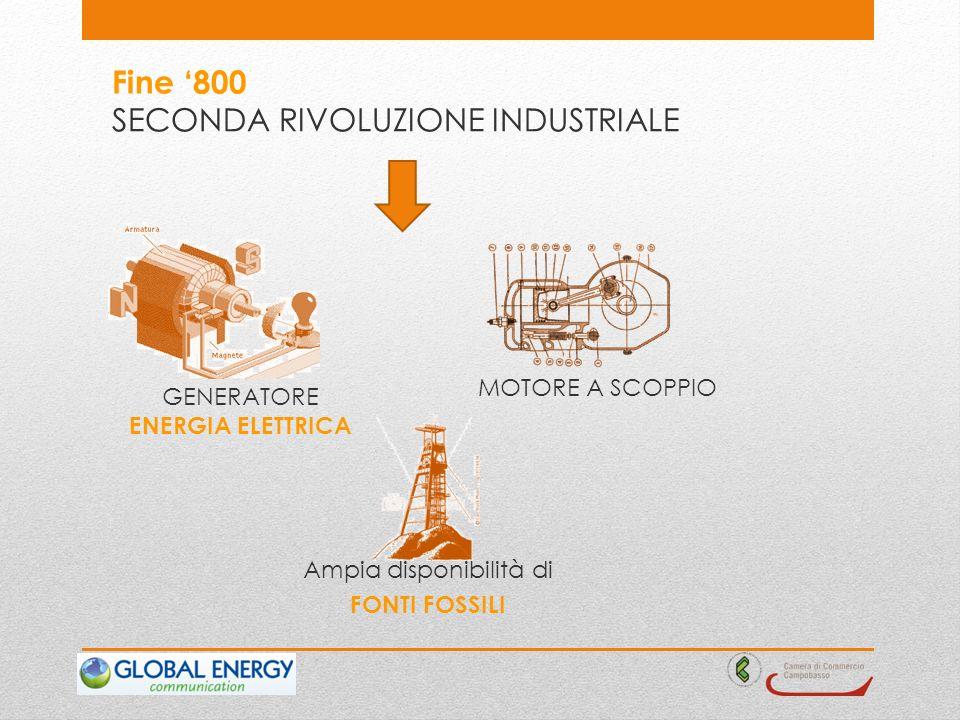SECONDA RIVOLUZIONE INDUSTRIALE Fine 800 MOTORE A SCOPPIO GENERATORE ENERGIA ELETTRICA Ampia disponibilità di FONTI FOSSILI