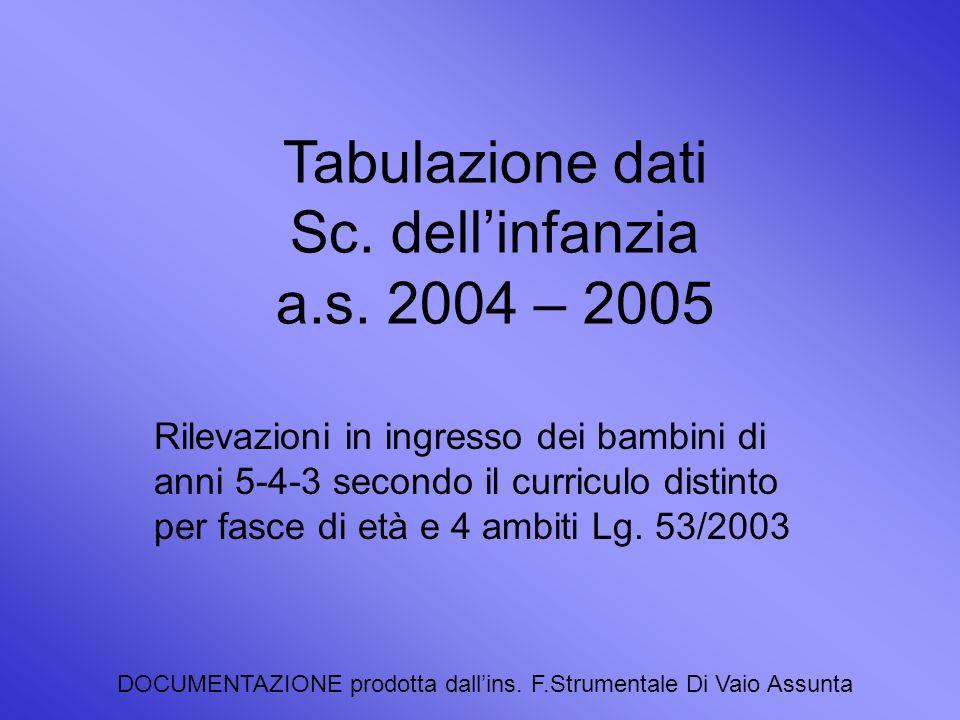 Tabulazione dati Sc. dellinfanzia a.s.