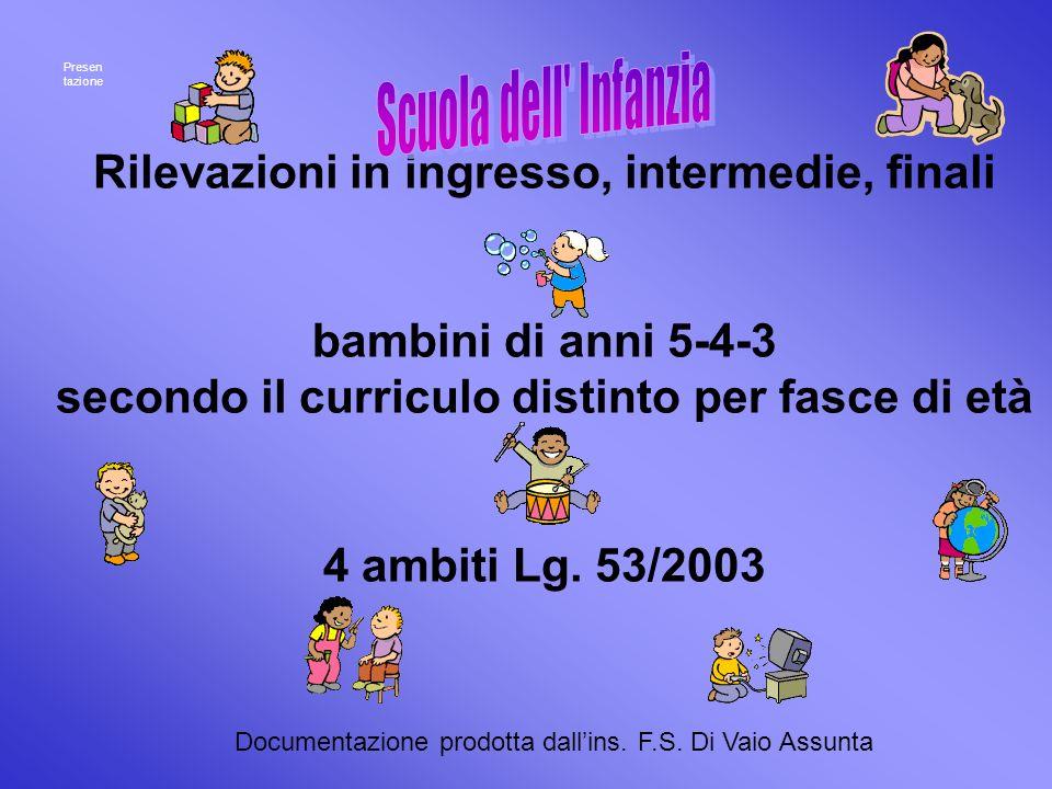 Rilevazioni in ingresso, intermedie, finali bambini di anni 5-4-3 secondo il curriculo distinto per fasce di età 4 ambiti Lg.