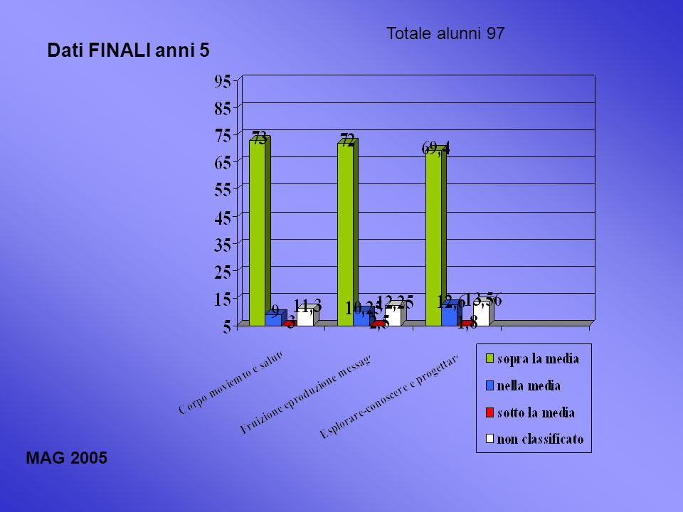 Dati FINALI anni 5 Totale alunni 97 MAG 2005