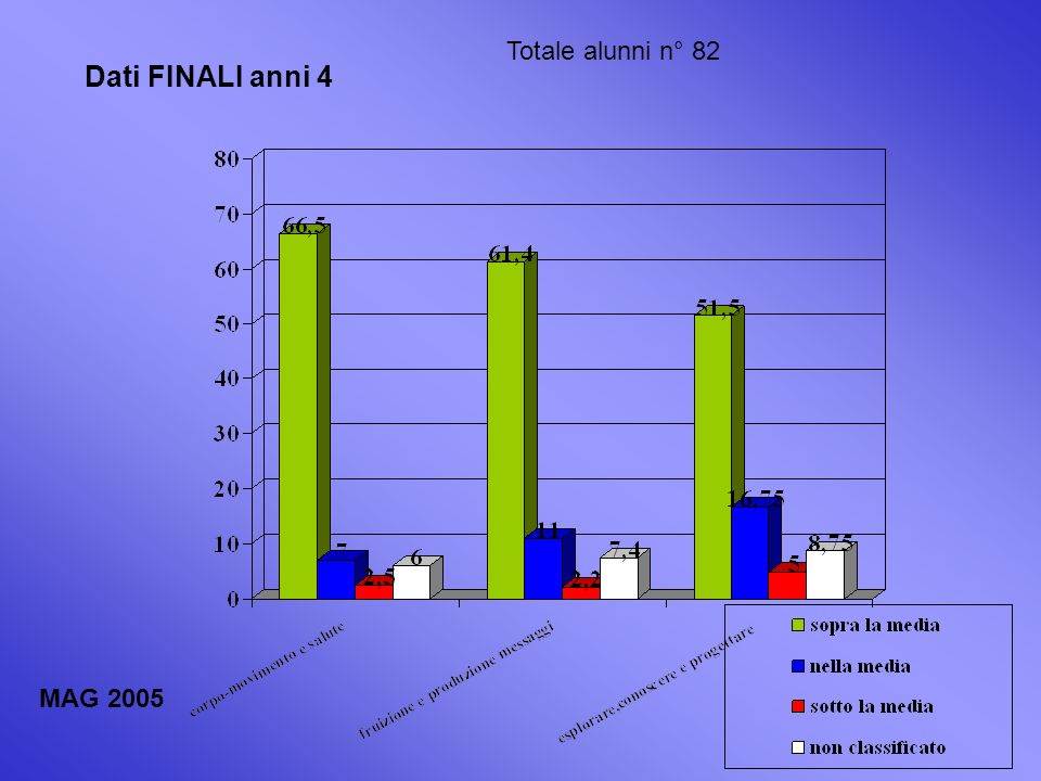Dati FINALI anni 4 Totale alunni n° 82 MAG 2005