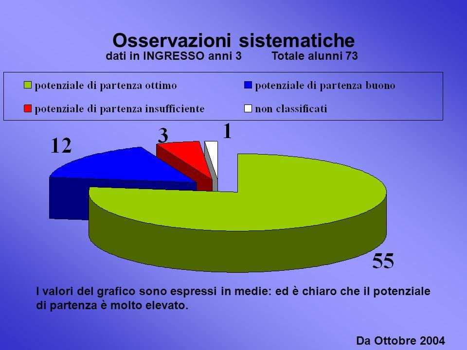 Osservazioni sistematiche Da Ottobre 2004 I valori del grafico sono espressi in medie: ed è chiaro che il potenziale di partenza è molto elevato.