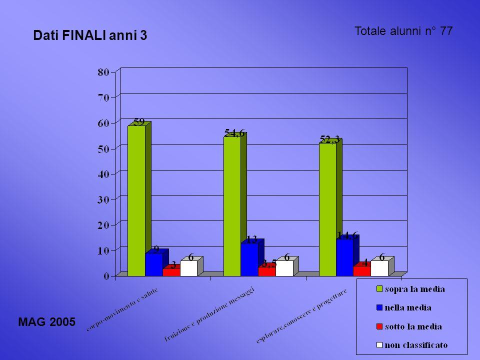 Dati FINALI anni 3 Totale alunni n° 77 MAG 2005