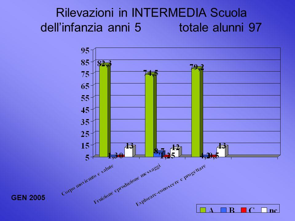 Rilevazioni in INTERMEDIA Scuola dellinfanzia anni 5 totale alunni 97 GEN 2005