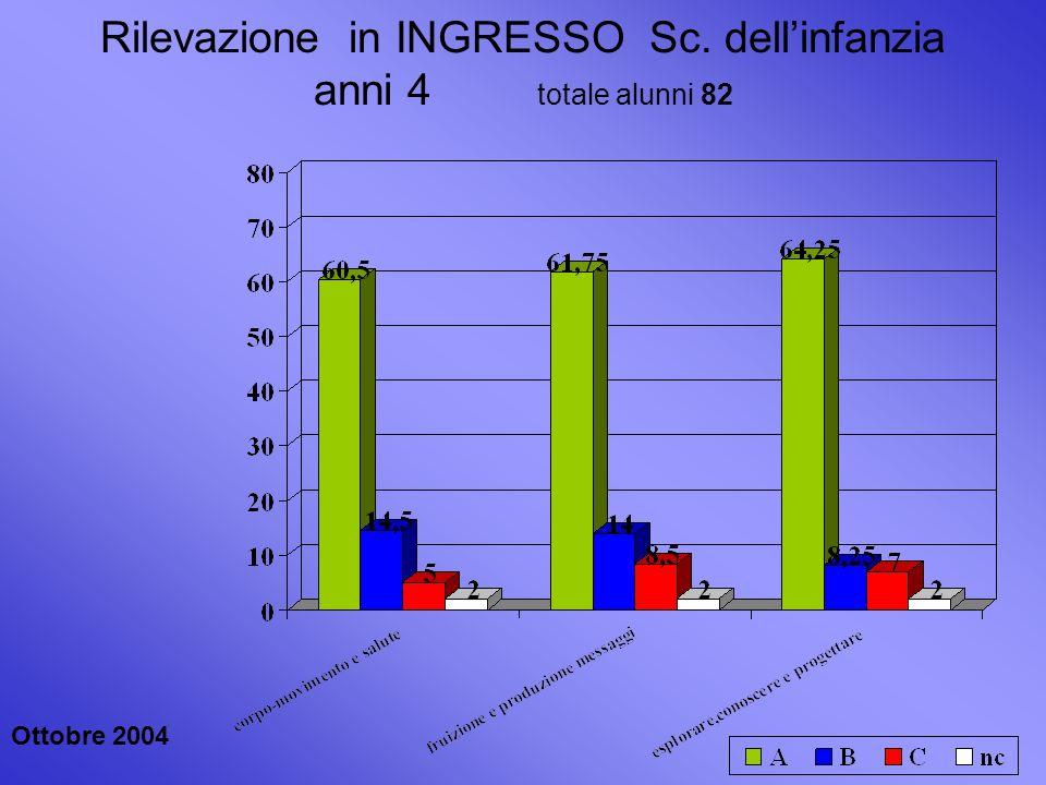 Dati INTERMEDI anni 4 GEN 2005 totale alunni 81