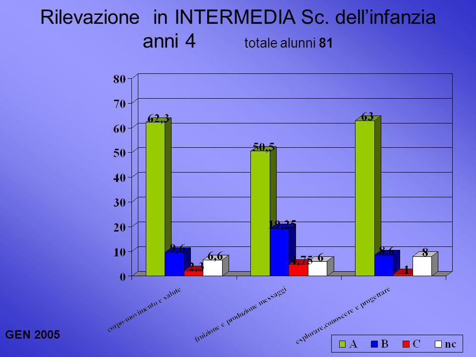Rilevazione in INTERMEDIA Sc. dellinfanzia anni 4 totale alunni 81 GEN 2005