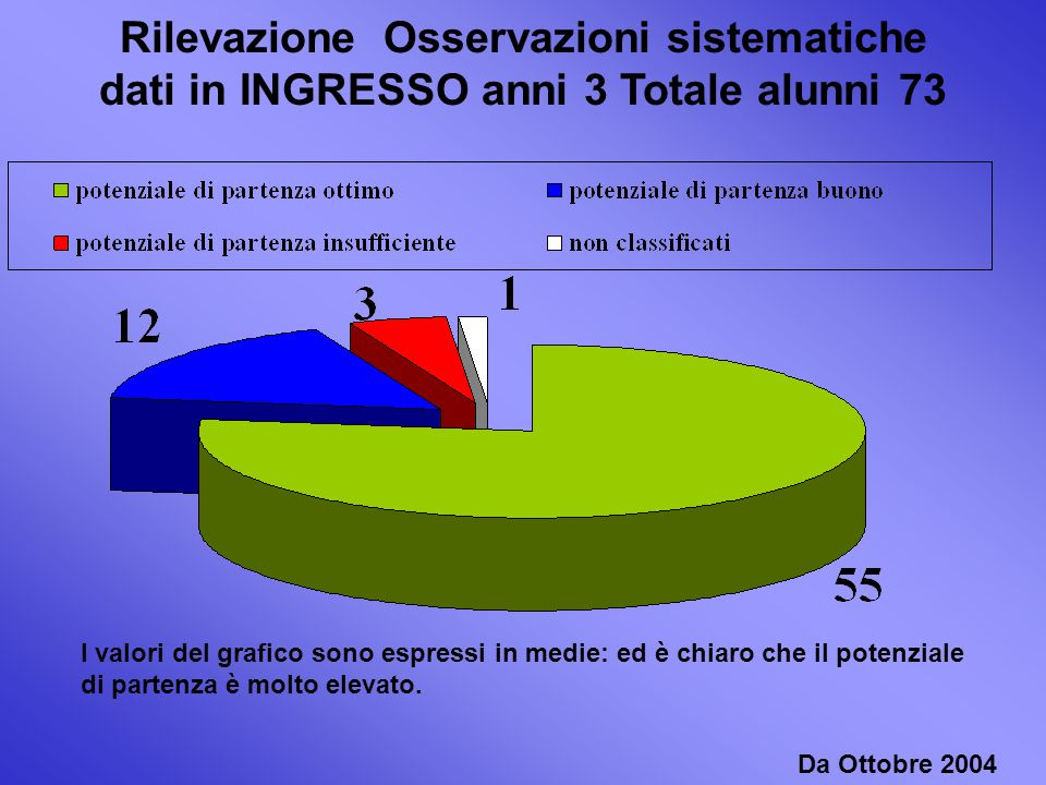 Rilevazione Osservazioni sistematiche dati in INGRESSO anni 3 Totale alunni 73 Da Ottobre 2004 I valori del grafico sono espressi in medie: ed è chiaro che il potenziale di partenza è molto elevato.