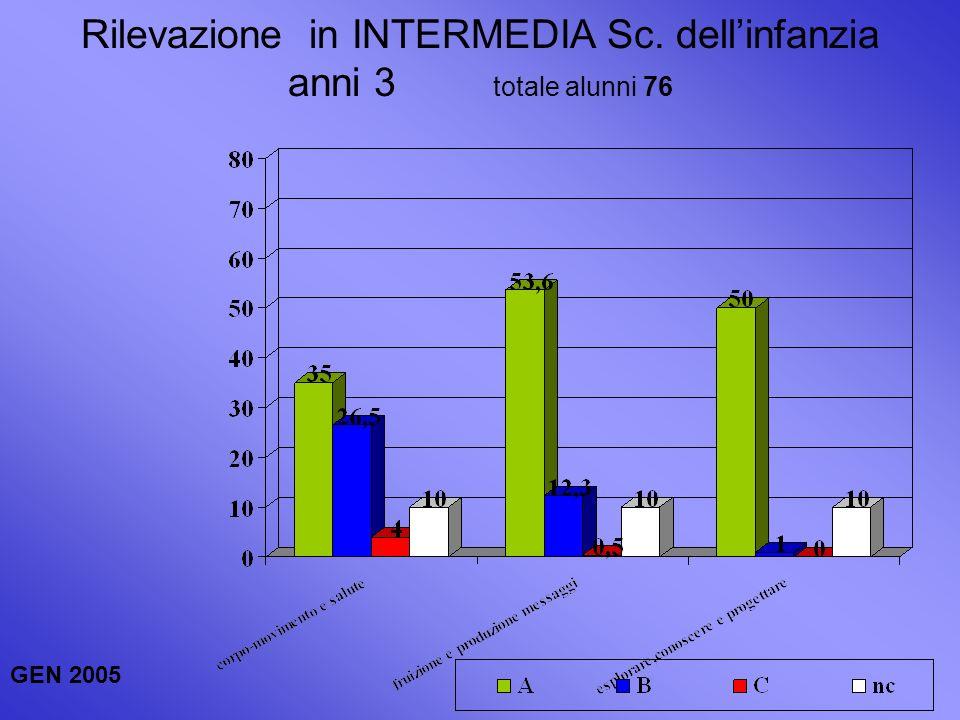 Dati INTERMEDI anni 3 GEN 2005 totale alunni 76