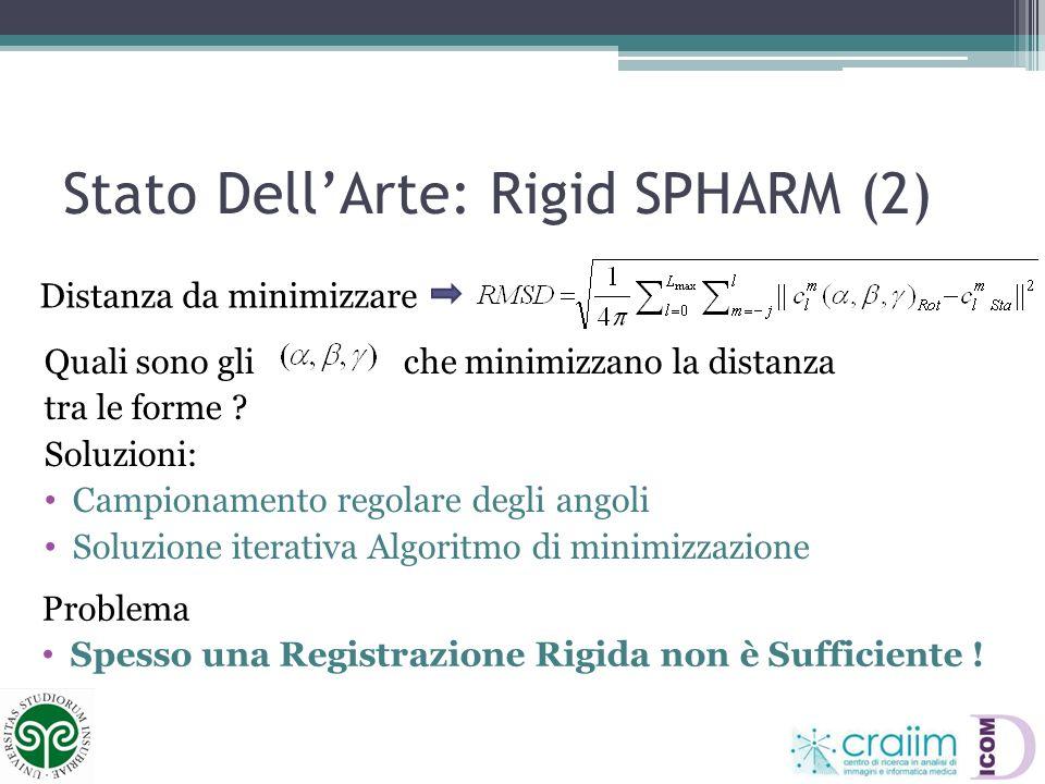 Stato DellArte: Rigid SPHARM (2) Quali sono gli che minimizzano la distanza tra le forme ? Soluzioni: Campionamento regolare degli angoli Soluzione it