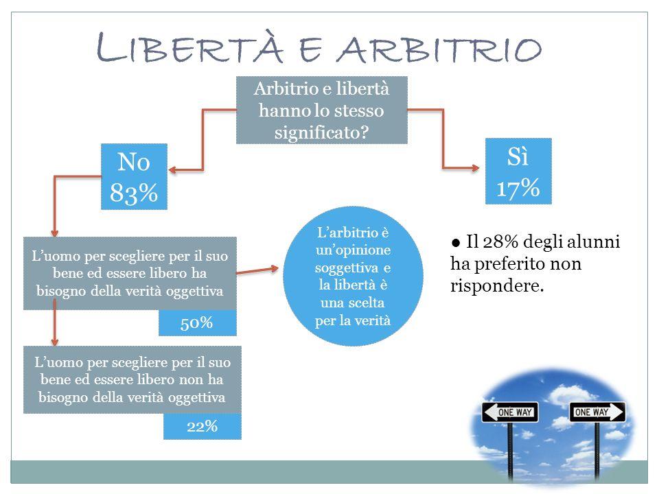 L IBERTÀ E ARBITRIO Arbitrio e libertà hanno lo stesso significato.
