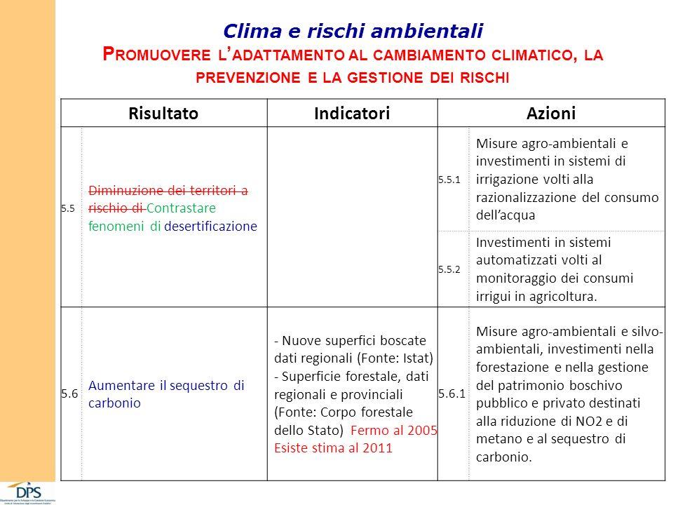 Clima e rischi ambientali P ROMUOVERE L ADATTAMENTO AL CAMBIAMENTO CLIMATICO, LA PREVENZIONE E LA GESTIONE DEI RISCHI RisultatoIndicatoriAzioni 5.5 Di