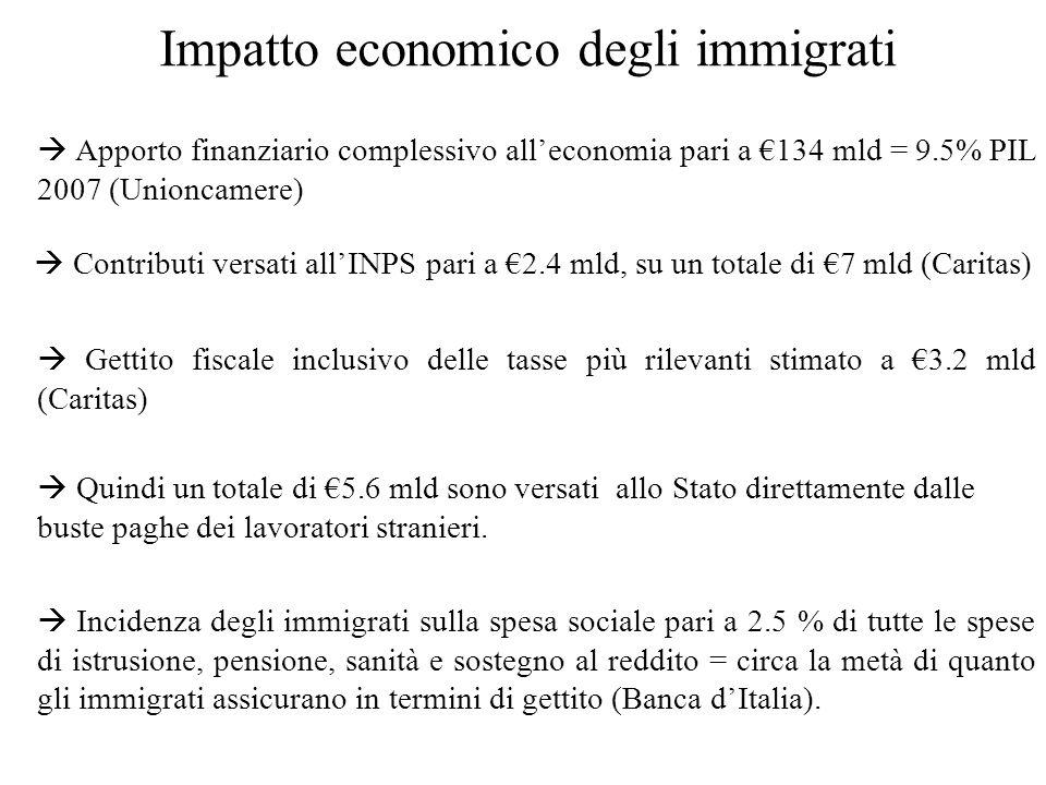 Impatto economico degli immigrati Quindi un totale di 5.6 mld sono versati allo Stato direttamente dalle buste paghe dei lavoratori stranieri.