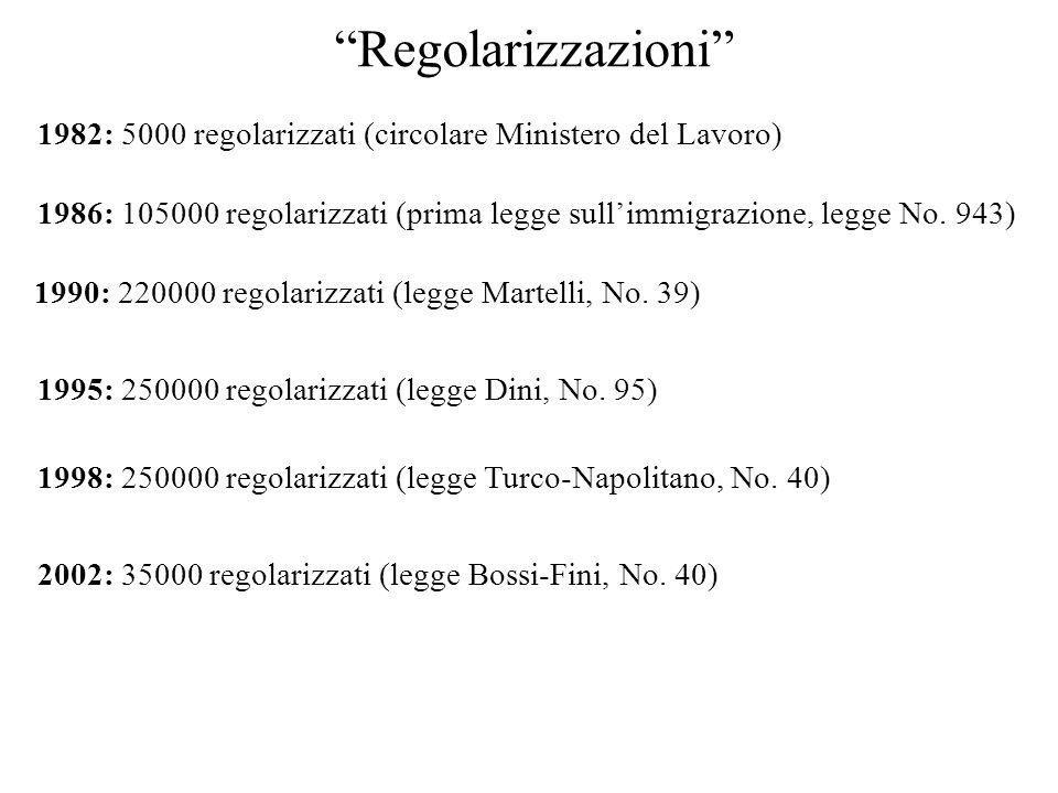 Regolarizzazioni 1986: 105000 regolarizzati (prima legge sullimmigrazione, legge No.