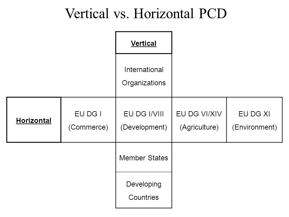 Vertical vs. Horizontal PCD Vertical International Organizations Horizontal EU DG I (Commerce) EU DG I/VIII (Development) EU DG VI/XIV (Agriculture) E