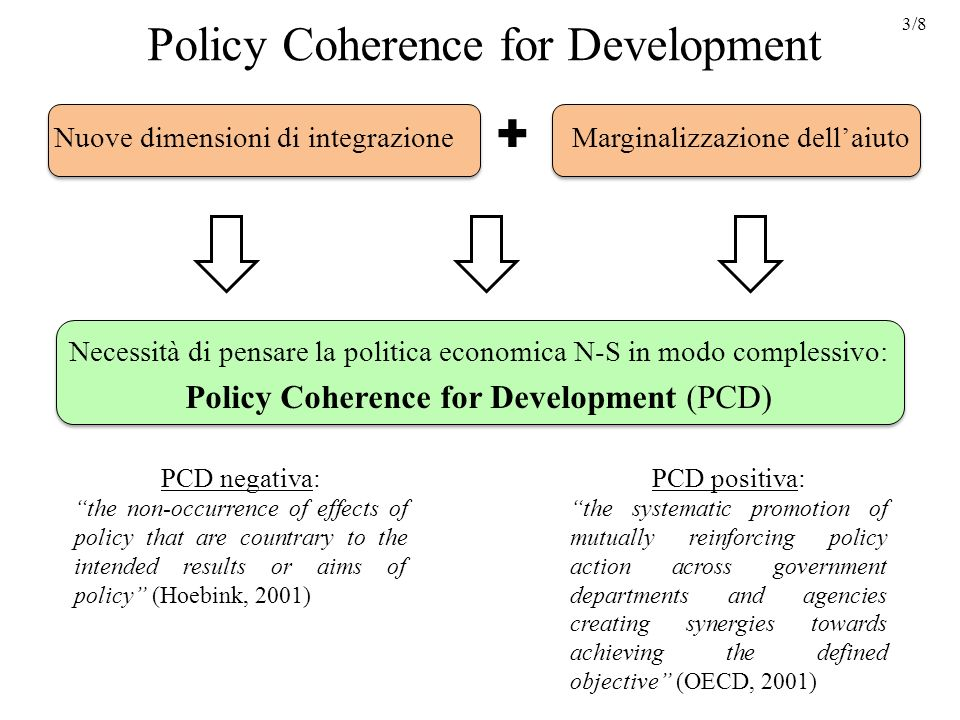 Policy Coherence for Development Nuove dimensioni di integrazione Marginalizzazione dellaiuto Necessità di pensare la politica economica N-S in modo complessivo: Policy Coherence for Development (PCD) 3/8 PCD negativa: the non-occurrence of effects of policy that are countrary to the intended results or aims of policy (Hoebink, 2001) PCD positiva: the systematic promotion of mutually reinforcing policy action across government departments and agencies creating synergies towards achieving the defined objective (OECD, 2001)