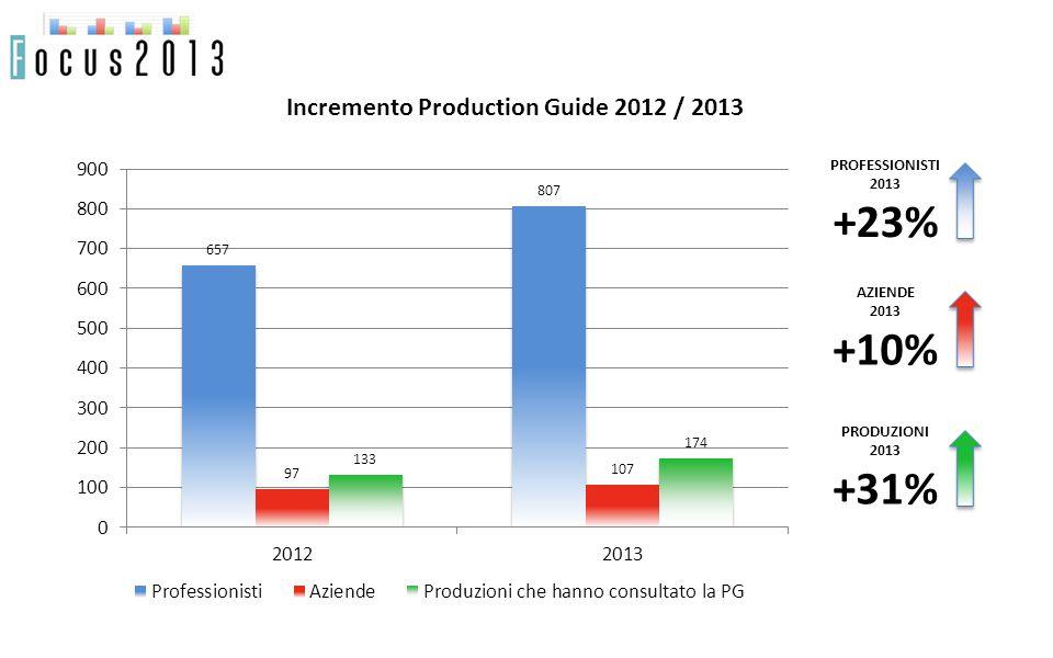 PROFESSIONISTI 2013 +23% AZIENDE 2013 +10% PRODUZIONI 2013 +31% Incremento Production Guide 2012 / 2013
