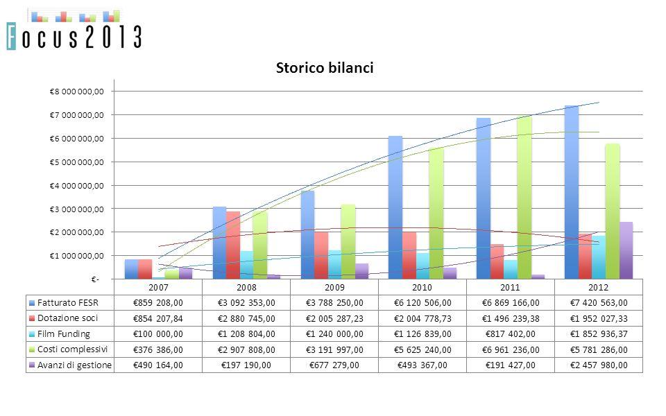 Storico bilanci