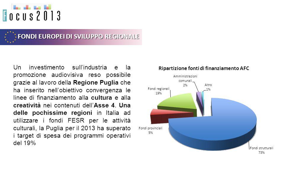 FONDI EUROPEI DI SVILUPPO REGIONALE Un investimento sullindustria e la promozione audiovisiva reso possibile grazie al lavoro della Regione Puglia che ha inserito nellobiettivo convergenza le linee di finanziamento alla cultura e alla creatività nei contenuti dellAsse 4.